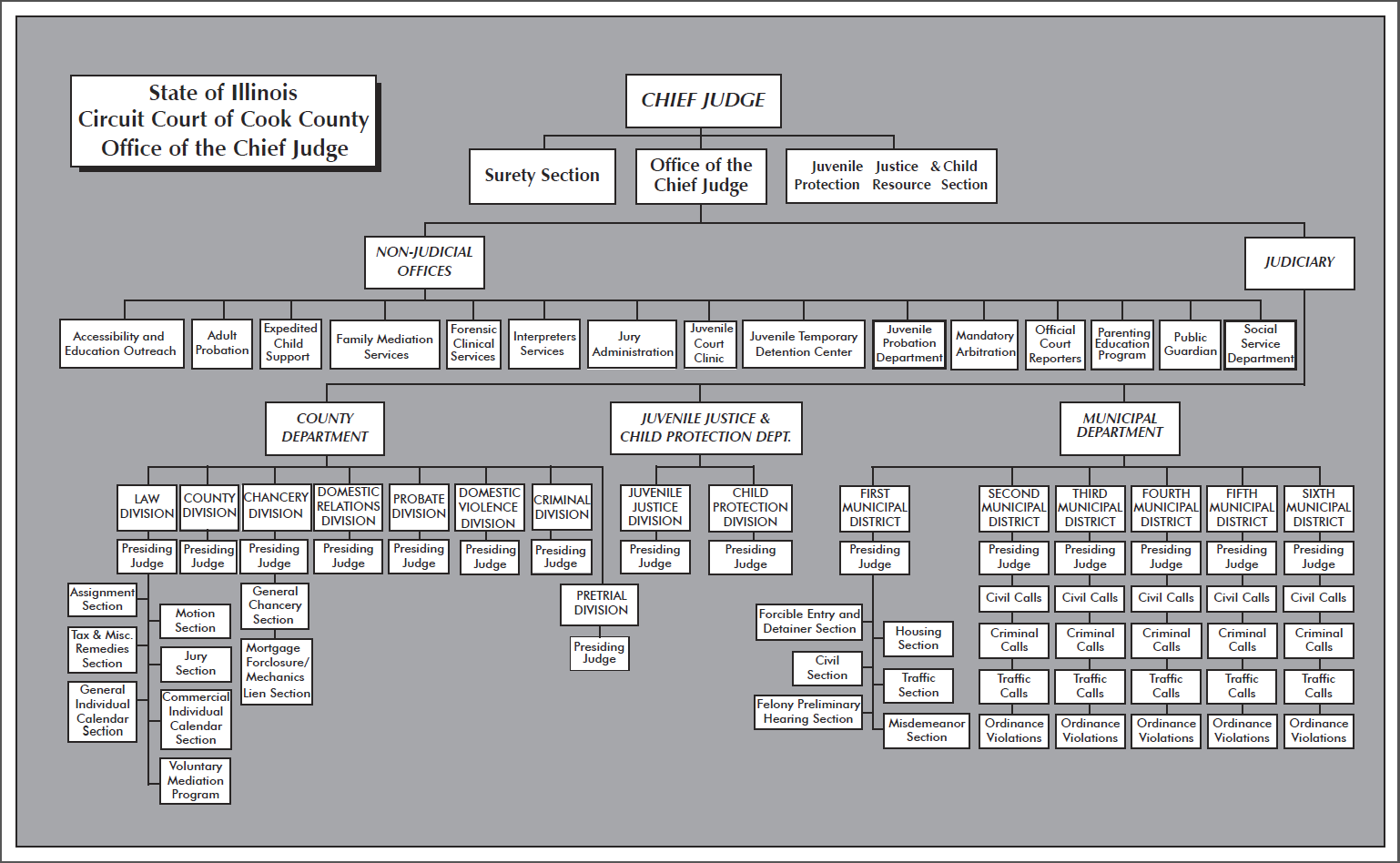 Organizational structure of the district court